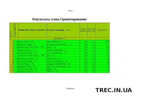 Результаты TREC-UA 2017.05.07