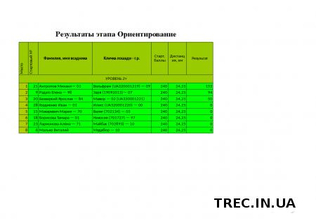 Результаты Суперфинала TREC-UA 2017.06.24-25 в с.Бобрица