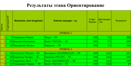 """Поздравляем участников """"Grand TREC"""" в """"Teteriv Country"""" 21-22 октября 2017"""
